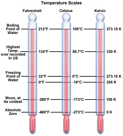 The Celsius, Kelvin, and Fahrenheit temperature scales